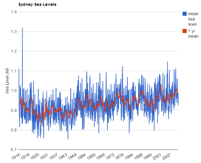 sydney sea level