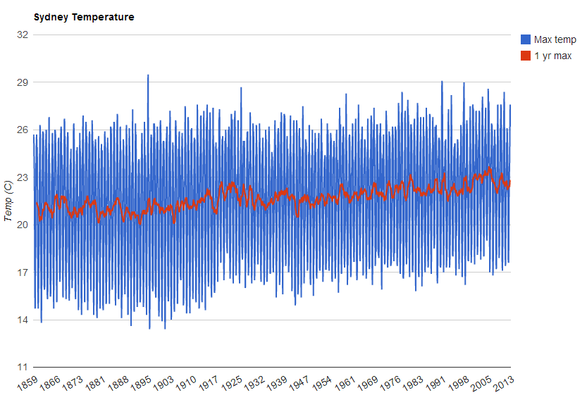 The change in maximum Sydney temperatures over time